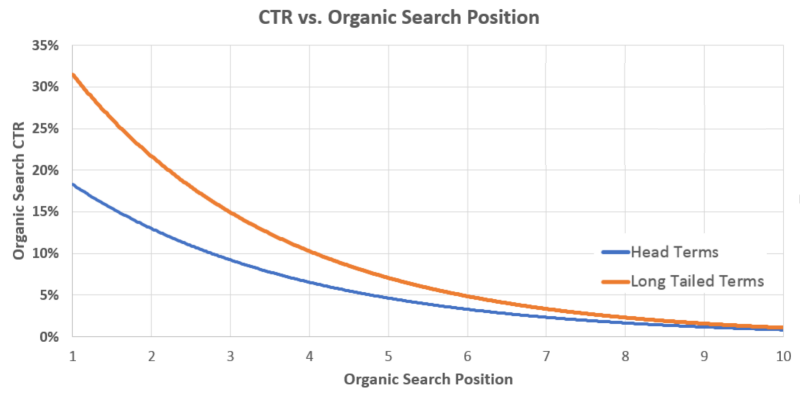 google-ctr-vs-organic-search-position-data