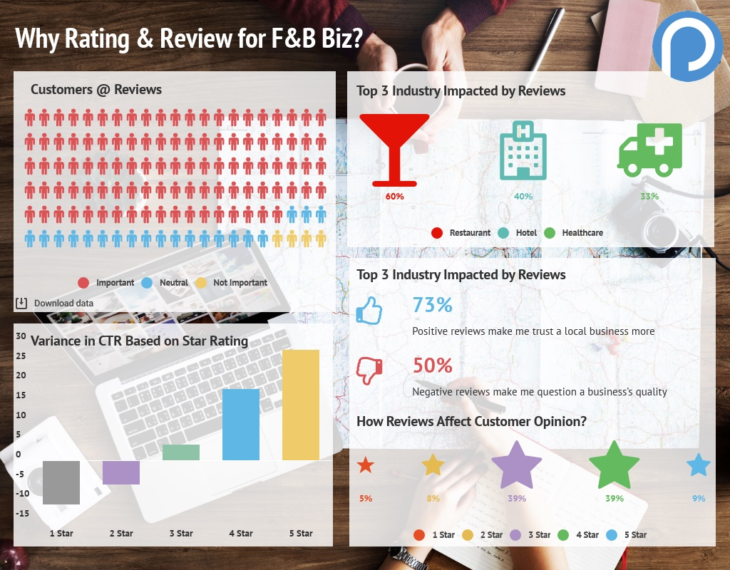 The_Importance_of_Review_and_Rating_for_F_B_Business